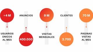 Nace Sumauto, plataforma de Vocento que une sus portales de compraventa de V.O.