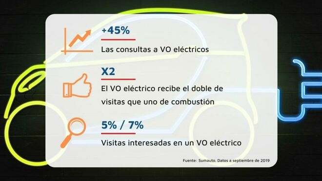 Los eléctricos de ocasión tardan el doble en venderse que los de combustión