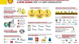 Shell, reconocida por 13ª vez como mejor compañía del sector de lubricante