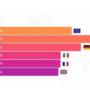 Los concesionarios españoles realizaron descuentos el 40% más alto que la media europea en 2018