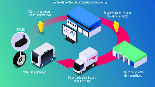 Falken desarrolla un control remoto en los neumáticos de vehículos autónomos