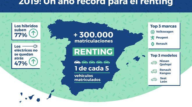 Las matriculaciones de renting cierran 2019 con un incremento del 13%
