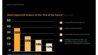 El ahorro de combustible, la prioridad de los conductores en los neumáticos del futuro