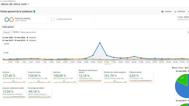 Infotaller batió en marzo su récord histórico con 413.404 usuarios únicos