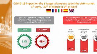 La situación en Europa: 51% de talleres abiertos y caída de actividad del 79%