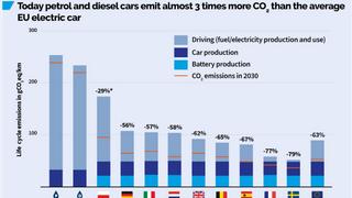 El coche eléctrico emite tres veces menos CO2 que uno de gasolina o diésel