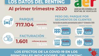 El parque de vehículos de renting creció el 10,9% en el primer trimestre de 2020