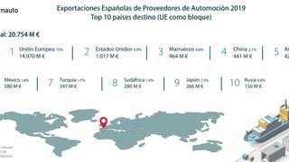 Las exportaciones españolas de componentes cayeron el 3,1% en 2019