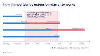 Volkswagen amplía tres meses la garantía de sus vehículos por el coronavirus