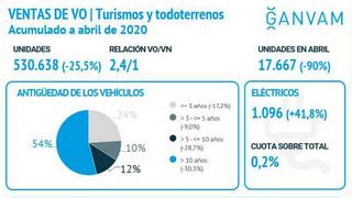 Las ventas de vehículos usados se hunden en abril