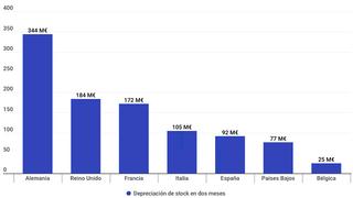 Los concesionarios ya pierden 92 millones de euros por la devaluación de su stock