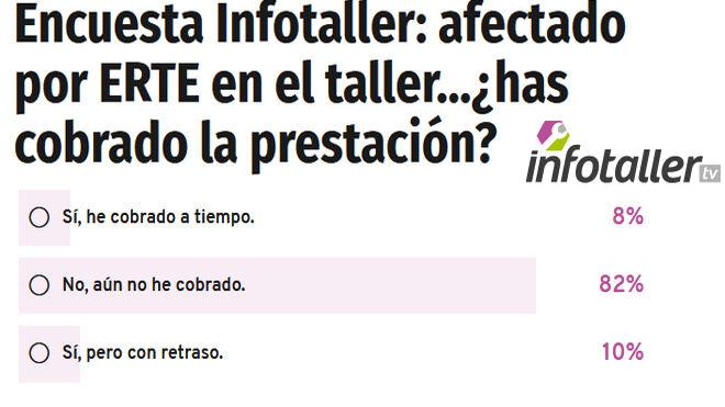 Encuesta Infotaller: el 82% de los trabajadores del taller no ha cobrado la prestación por ERTE