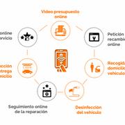Del taller digital al contactless: el paso adelante de Solera para la era post Covid-19