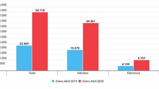 La normativa de emisiones disparó el 66% las automatriculaciones de híbridos y eléctricos en abril