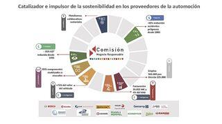Sernauto destaca la sostenibilidad como eje básico para la competitividad empresarial