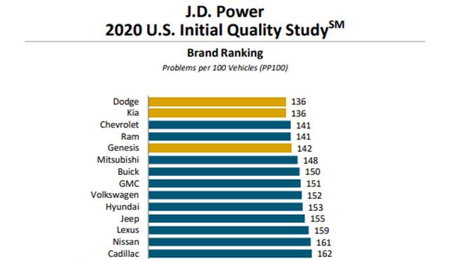 ¿Qué marcas sufren más y menos averías en Estados Unidos?