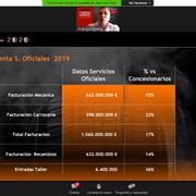 Los servicios oficiales facturan más de mil millones de euros, el 17% de la posventa oficial