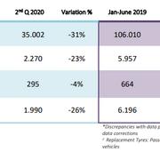 La venta de neumáticos consumer en Europa cayó el 31% de abril a junio por el Covid