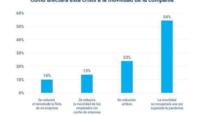 El 54% de los gestores de flotas prevé recuperar la movilidad pese al aumento de teletrabajo