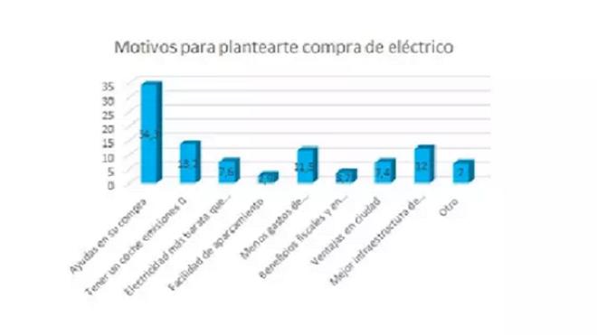 Un tercio de españoles piensa comprar un coche eléctrico por las ayudas del Gobierno