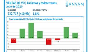 Las ventas de coches usados crecieron el 10,9% en julio