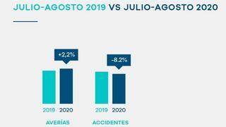 Las asistencias en carretera por averías crecieron el 2,2% durante julio y agosto