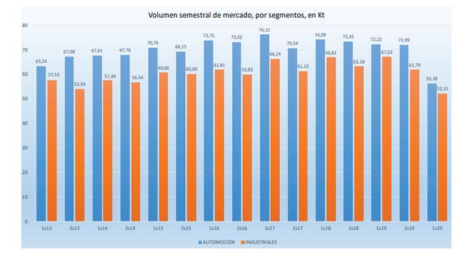 El mercado de lubricantes de automoción se reduce el 22,3% durante el primer semestre