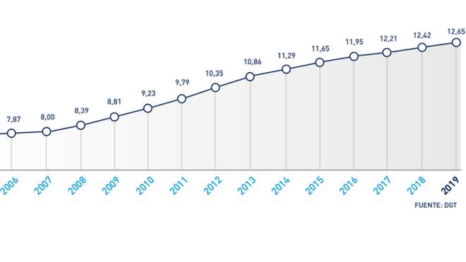 El parque de vehículos en España ha crecido el 10% desde 2015, hasta los 29 millones