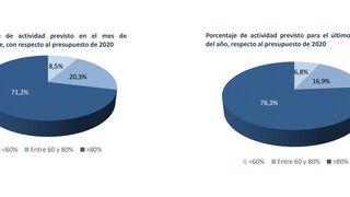 El 70% de los proveedores de automoción incrementarán su actividad más del 80% en septiembre