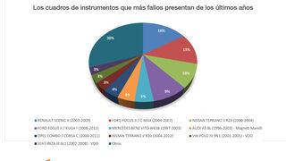 Los cuadros de instrumentos que más fallos han presentado en los últimos años