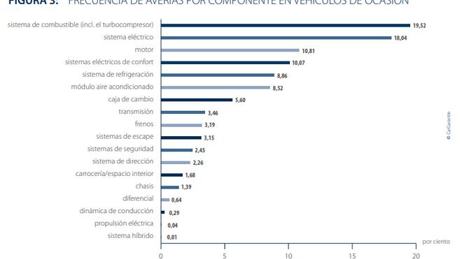 El coste medio de las reparaciones por avería creció el 5% en 2019 hasta 551 euros