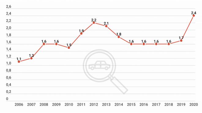 Las ventas de vehículos usados doblarán las matriculaciones de nuevos durante el 2020