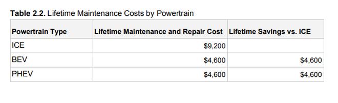 Costes de mantenimiento a lo largo de la vida útil del vehículo