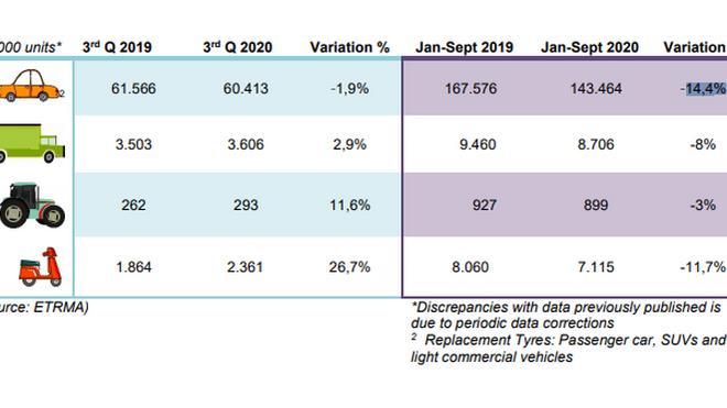 La venta de neumáticos consumer en Europa cayó el 1,9% en el tercer trimestre