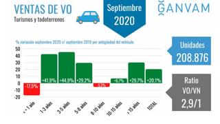 Las ventas de coches de más de 15 años aumentaron el 30% en septiembre por el coronavirus
