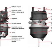 El cilindro de doble diafragma: control de la energía