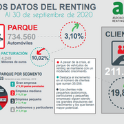 El parque de renting crece el 3%, hasta las 734.560 unidades, a cierre del tercer trimestre