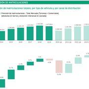 El mercado de vehículos caerá el 31% en 2020 y repuntará el 23% en 2021, según Arval