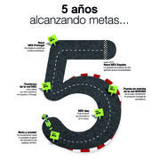 Nex Tyres celebra su quinto aniversario en Portugal con descuentos directos