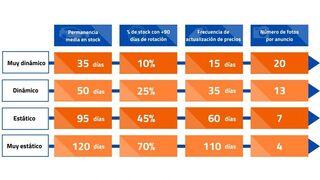 El 25% de los concesionarios pierde 435 euros por coche al no rotar su stock de VO