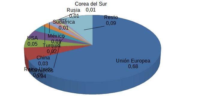 Las exportaciones de componentes cayeron el 23,2% en el segundo cuatrimestre