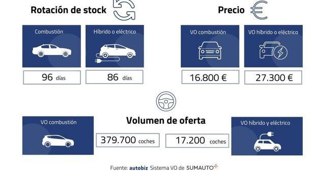 Los coches eléctricos se venden hasta 10 días antes que uno de combustión tradicional