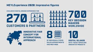 Meyle reunió a más de 700 participantes en la MEYLExperience digital