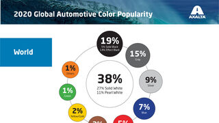 El 38% de los coches vendidos en el mundo es blanco y el gris gana cuota en Europa