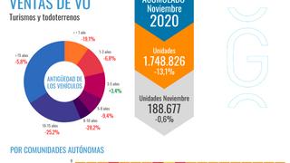 Ganvam estima en 11,1 años la edad media del vehículo usado vendido en España