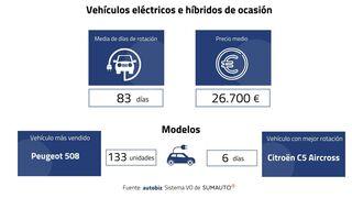 Los concesionarios se llenan de vehículos eléctricos e híbridos de ocasión para evitar multas