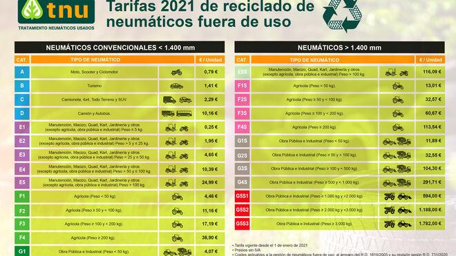 Las tarifas de TNU para 2021 subirán de media el 16%
