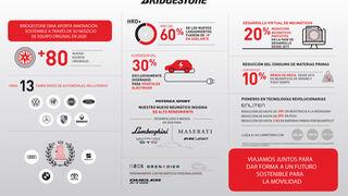 La presencia de Bridgestone en OE: 80 equipamientos para 30 modelos de 13 marcas