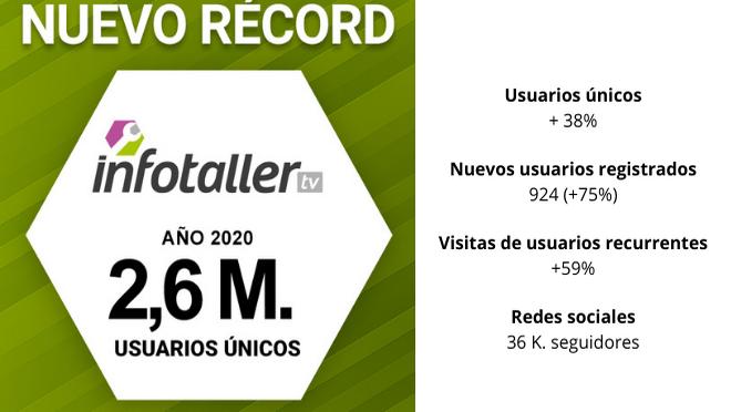 Infotaller cierra 2020 con 2,6 M. de usuarios