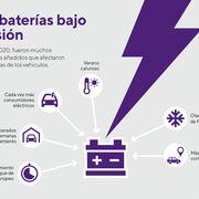 Ola de frío y confinamientos: la combinación perfecta para que fallen las baterías